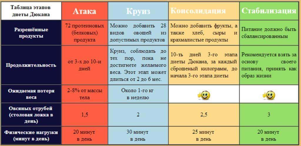 Таблица этапов диеты